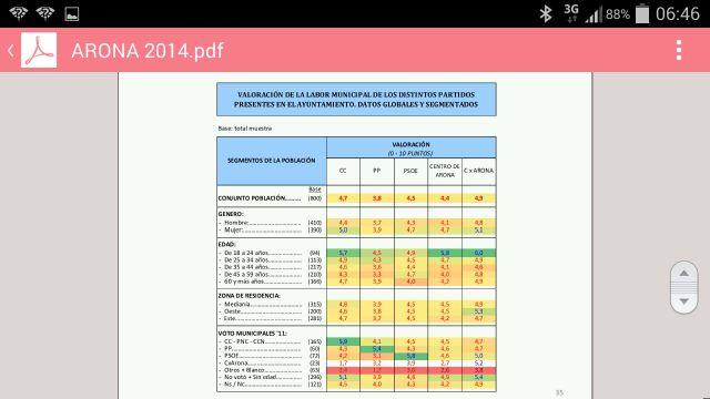 Encuesta_politica_Arona2014,b