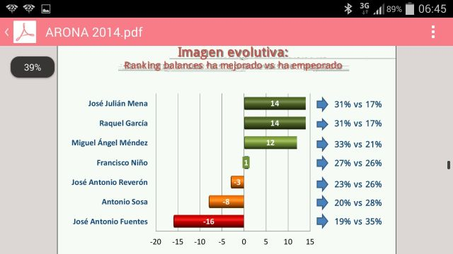 Encuesta_politica_Arona2014,c